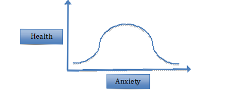 anxiety-axis